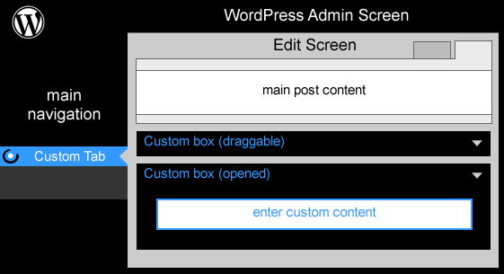 WordPress Schematic