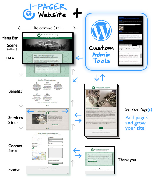Webvisuals 1-Pager Website